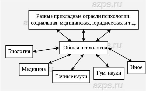 Общая психология