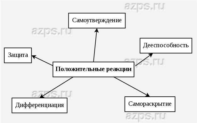 Примерная схема работы
